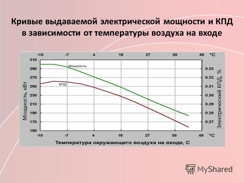 Кривые выдаваемой электрической мощности и КПД в зависимости от температуры воздуха на входе Мощность, кВт Электрический КПД, %