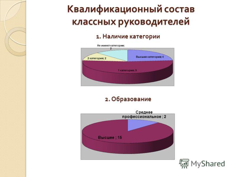 Квалификационный состав классных руководителей 1. Наличие категории 2. Образование