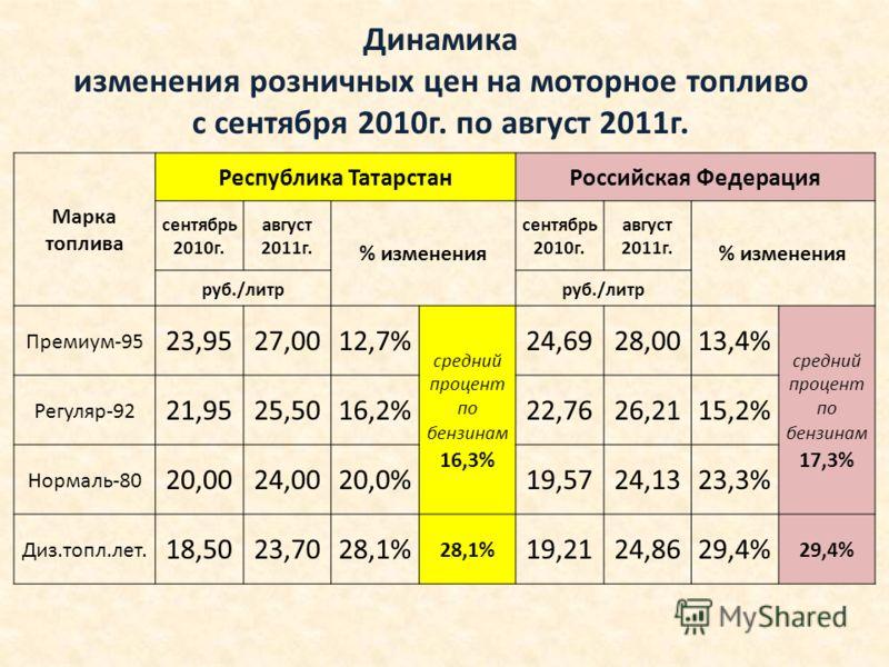 Марка топлива Республика ТатарстанРоссийская Федерация сентябрь 2010г. август 2011г. % изменения сентябрь 2010г. август 2011г. % изменения руб./литр Премиум-95 23,9527,0012,7% средний процент по бензинам 16,3% 24,6928,0013,4% средний процент по бензи