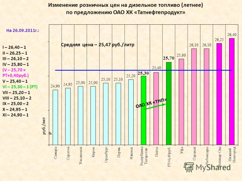 I – 26,40 – 1 II – 26,25 – 1 III – 26,10 – 2 IV – 25,80 – 1 (V – 25,70 = РТ+0,40руб.) V – 25,40 – 1 VI – 25,30 – 1 (РТ) VII – 25,20 – 1 VIII – 25,10 – 2 IX – 25,00 – 2 X – 24,95 – 1 XI – 24,90 – 1 руб./лит р Средняя цена – 25,47 руб./литр На 26.09.20