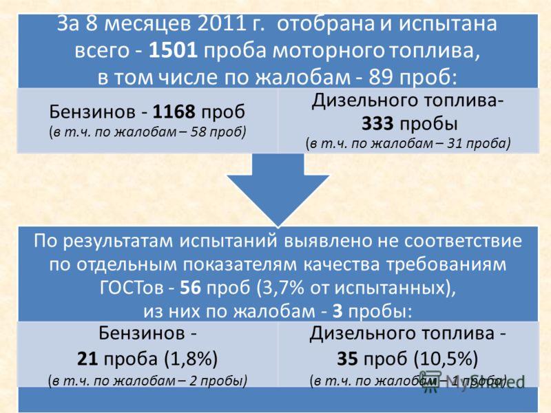 По результатам испытаний выявлено не соответствие по отдельным показателям качества требованиям ГОСТов - 56 проб (3,7% от испытанных), из них по жалобам - 3 пробы: Бензинов - 21 проба (1,8%) (в т.ч. по жалобам – 2 пробы) Дизельного топлива - 35 проб