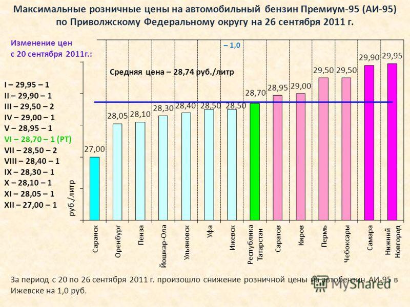 Максимальные розничные цены на автомобильный бензин Премиум-95 (АИ-95) по Приволжскому Федеральному округу на 26 сентября 2011 г. I – 29,95 – 1 II – 29,90 – 1 III – 29,50 – 2 IV – 29,00 – 1 V – 28,95 – 1 VI – 28,70 – 1 (РТ) VII – 28,50 – 2 VIII – 28,