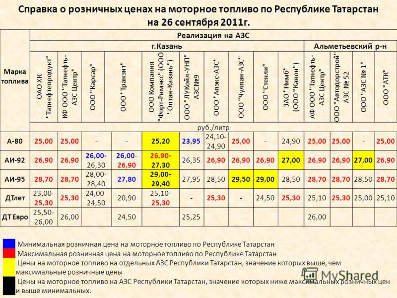Марка топлива Реализация на АЗС г.КазаньАльметьевский р-н ОАО ХК