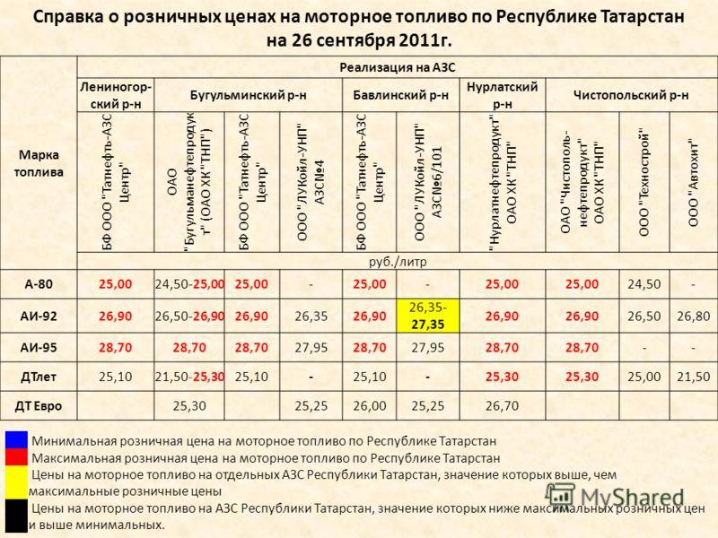 Справка о розничных ценах на моторное топливо по Республике Татарстан на 26 сентября 2011г. Минимальная розничная цена на моторное топливо по Республике Татарстан Максимальная розничная цена на моторное топливо по Республике Татарстан Цены на моторно