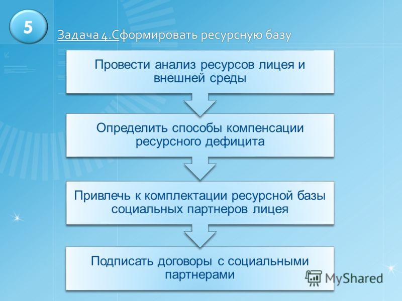 Задача 4.Сформировать ресурсную базу Подписать договоры с социальными партнерами Привлечь к комплектации ресурсной базы социальных партнеров лицея Определить способы компенсации ресурсного дефицита Провести анализ ресурсов лицея и внешней среды 5
