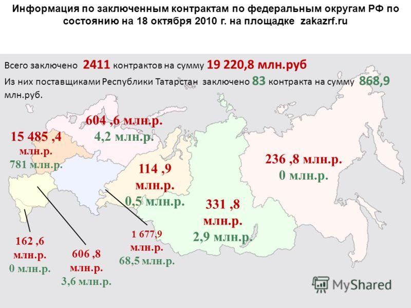 Информация по заключенным контрактам по федеральным округам РФ по состоянию на 18 октября 2010 г. на площадке zakazrf.ru 236,8 млн.р. 0 млн.р. Всего заключено 2411 контрактов на сумму 19 220,8 млн.руб Из них поставщиками Республики Татарстан заключен