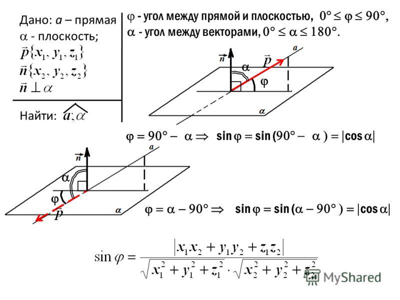 Дано: а – прямая - плоскость; Найти: sin sin ( cos - угол между прямой и плоскостью, - угол между векторами, sin sin ( cos