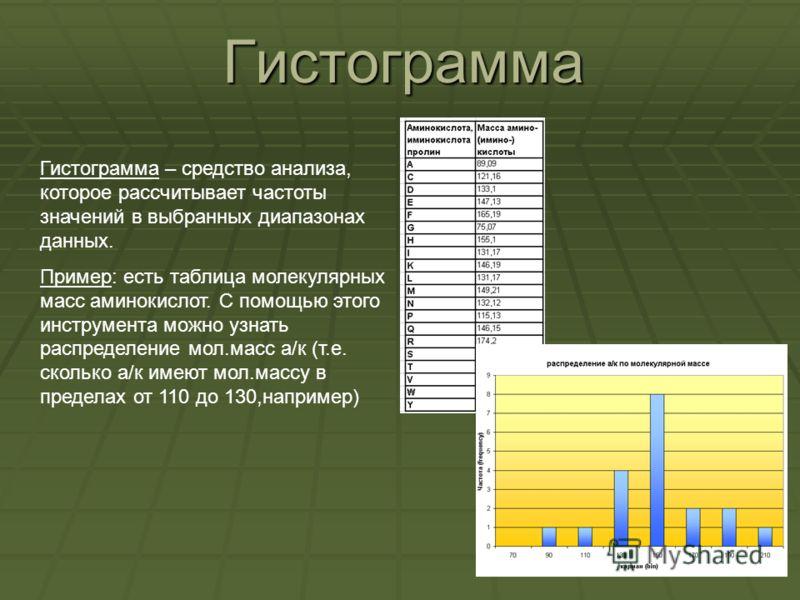 Гистограмма Гистограмма – средство анализа, которое рассчитывает частоты значений в выбранных диапазонах данных. Пример: есть таблица молекулярных масс аминокислот. С помощью этого инструмента можно узнать распределение мол.масс а/к (т.е. сколько а/к