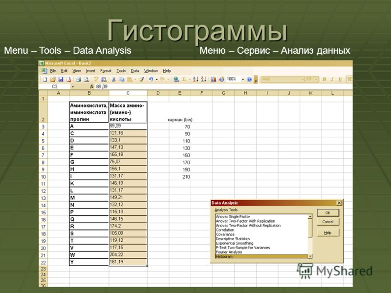 Гистограммы Menu – Tools – Data AnalysisМеню – Сервис – Анализ данных
