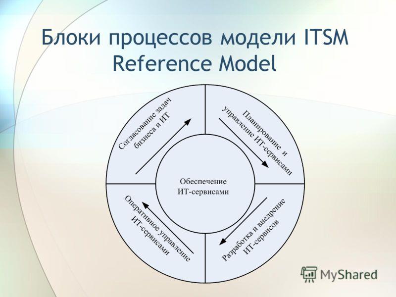 Блоки процессов модели ITSM Reference Model