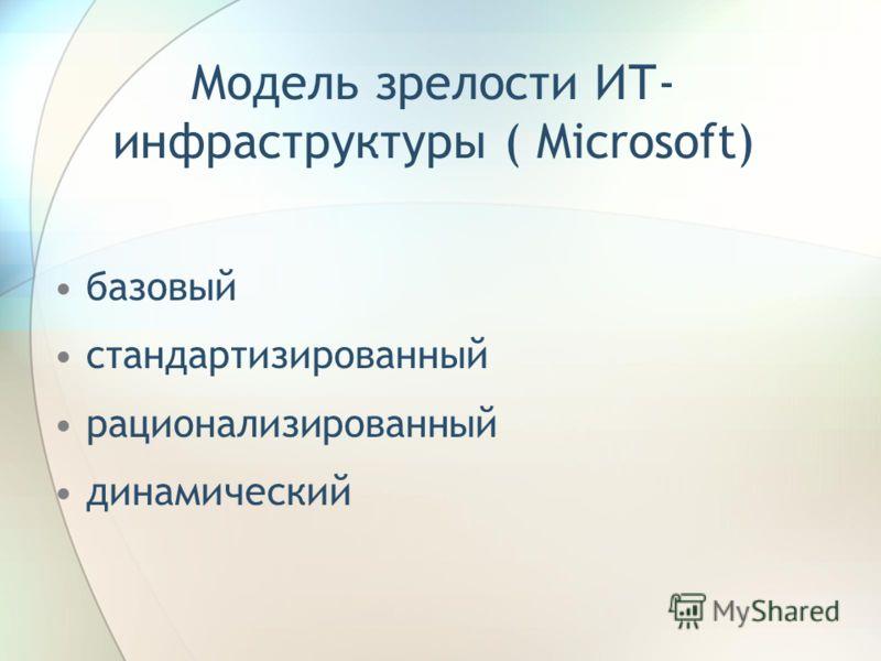 Модель зрелости ИТ- инфраструктуры ( Microsoft) базовый стандартизированный рационализированный динамический