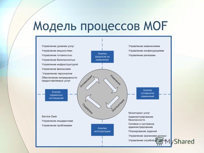 Модель процессов MOF