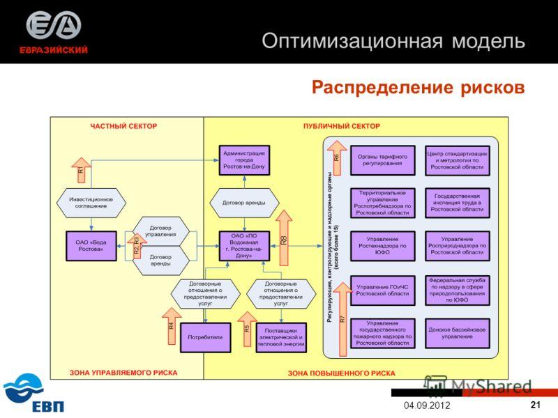 21 04.09.2012 Оптимизационная модель Распределение рисков R8