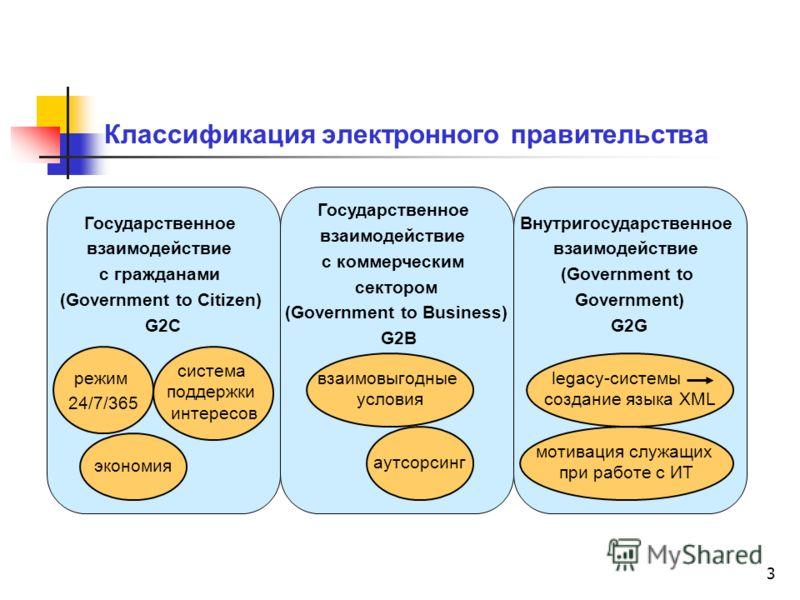 3 Классификация электронного правительства Государственное взаимодействие с гражданами (Government to Citizen) G2C Государственное взаимодействие с коммерческим сектором (Government to Business) G2B Внутригосударственное взаимодействие (Government to
