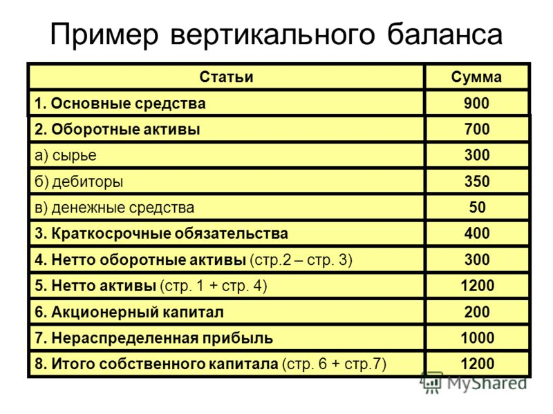 Пример вертикального баланса СтатьиСумма 1. Основные средства900 2. Оборотные активы700 а) сырье300 б) дебиторы350 в) денежные средства50 3. Краткосрочные обязательства400 4. Нетто оборотные активы (стр.2 – стр. 3)300 5. Нетто активы (стр. 1 + стр. 4