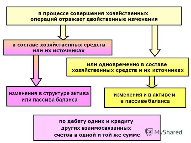 Активно Пассивные Счета пример