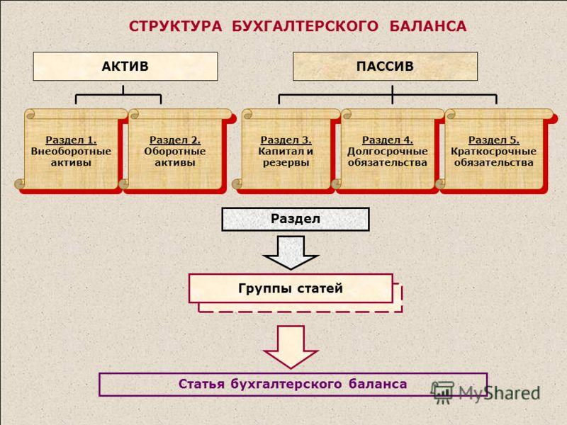 СТРУКТУРА БУХГАЛТЕРСКОГО