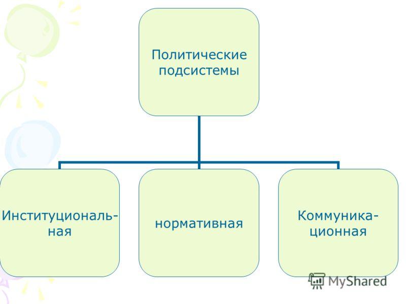 Политические подсистемы Институциональ- ная нормативная Коммуника- ционная