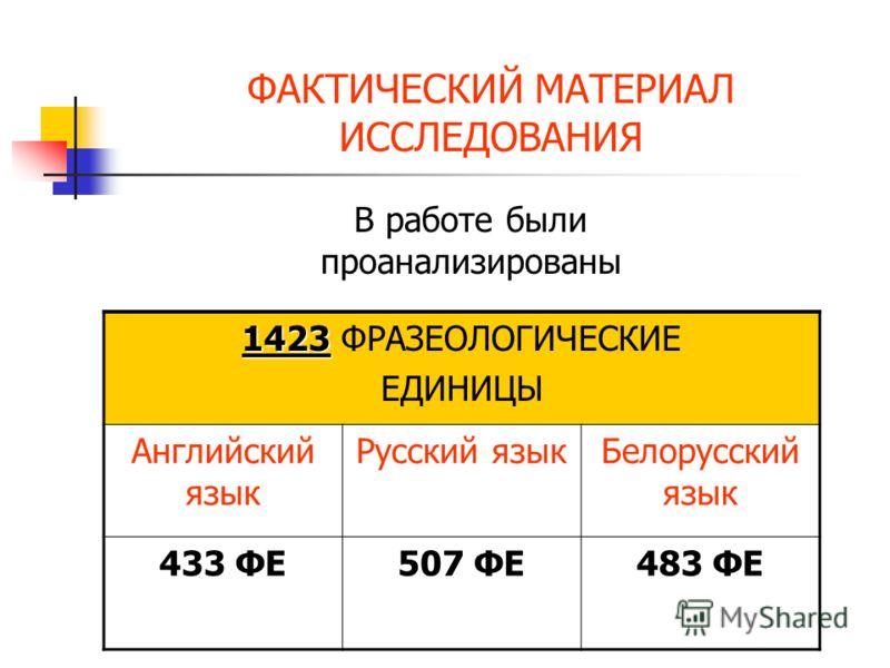 ФАКТИЧЕСКИЙ МАТЕРИАЛ ИССЛЕДОВАНИЯ 1423 1423 ФРАЗЕОЛОГИЧЕСКИЕ ЕДИНИЦЫ Английский язык Русский языкБелорусский язык 433 ФЕ507 ФЕ483 ФЕ В работе были проанализированы