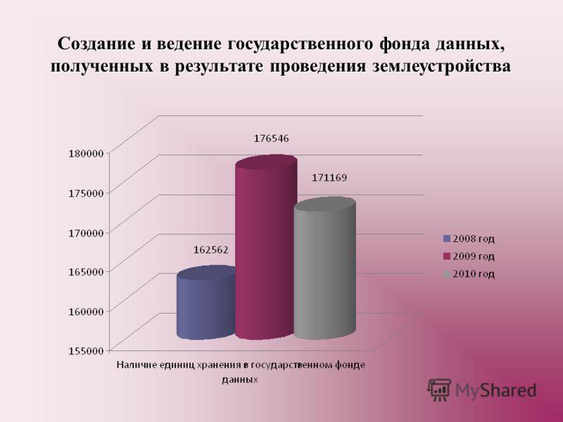 Создание и ведение государственного фонда данных, полученных в результате проведения землеустройства