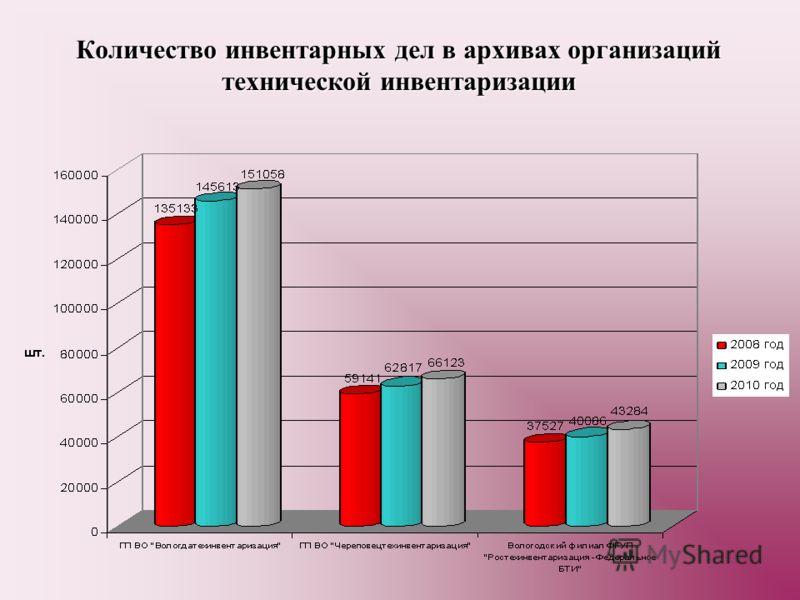 Количество инвентарных дел в архивах организаций технической инвентаризации