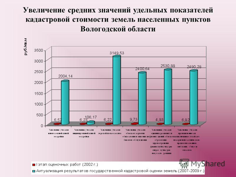 Увеличение средних значений удельных показателей кадастровой стоимости земель населенных пунктов Вологодской области