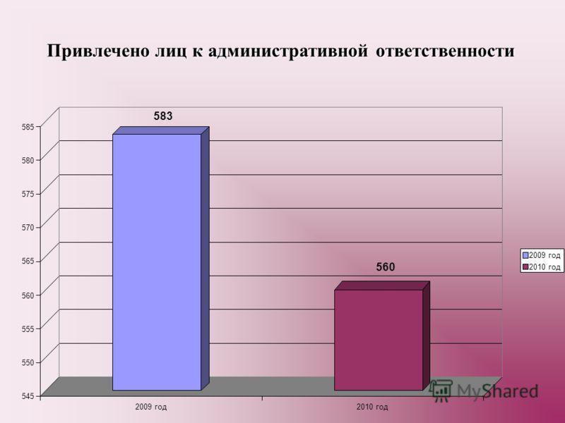 583 560 545 550 555 560 565 570 575 580 585 2009 год2010 год Привлечено лиц к административной ответственности 2009 год 2010 год