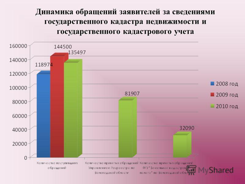 Динамика обращений заявителей за сведениями государственного кадастра недвижимости и государственного кадастрового учета