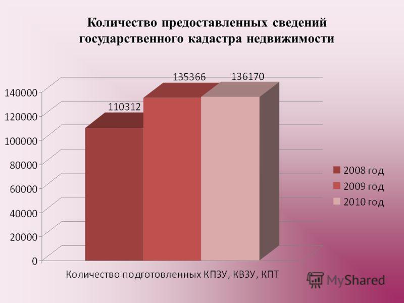 Количество предоставленных сведений государственного кадастра недвижимости