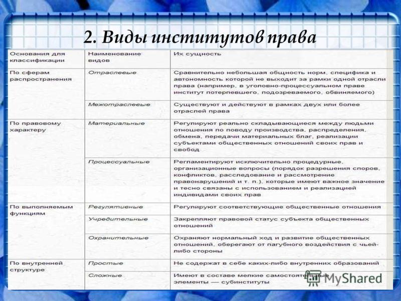 2. Виды институтов права