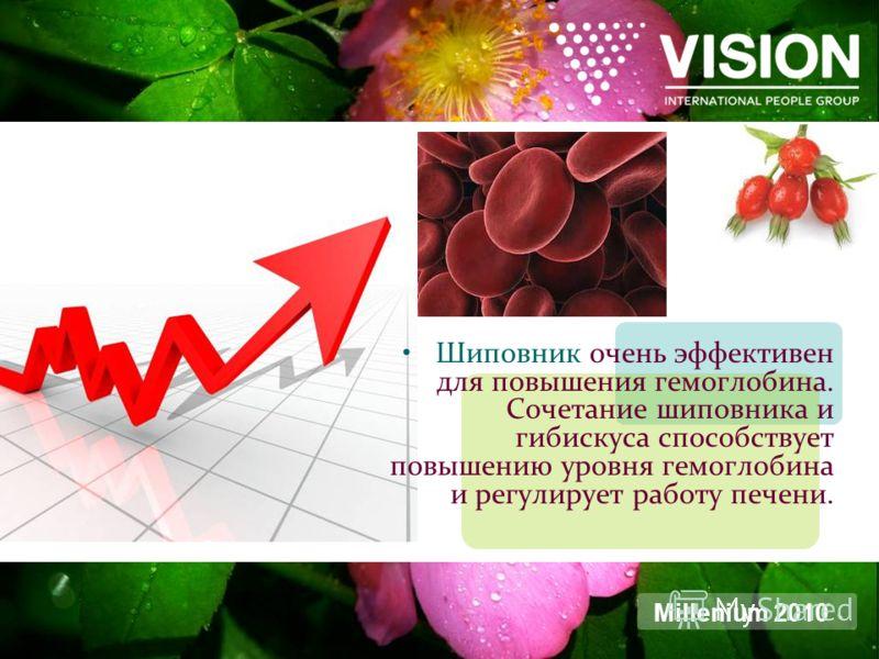 Шиповник очень эффективен для повышения гемоглобина. Сочетание шиповника и гибискуса способствует повышению уровня гемоглобина и регулирует работу печени. Millenium 2010
