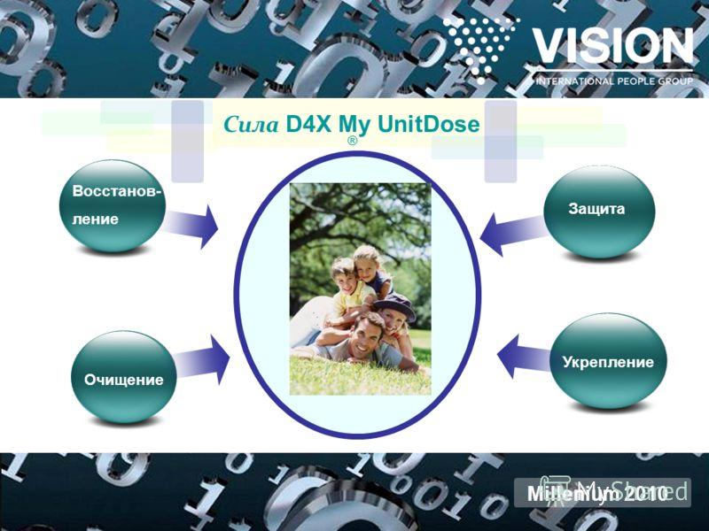 Защита Укрепление Очищение Восстанов- ление Сила D4X My UnitDose ® Millenium 2010