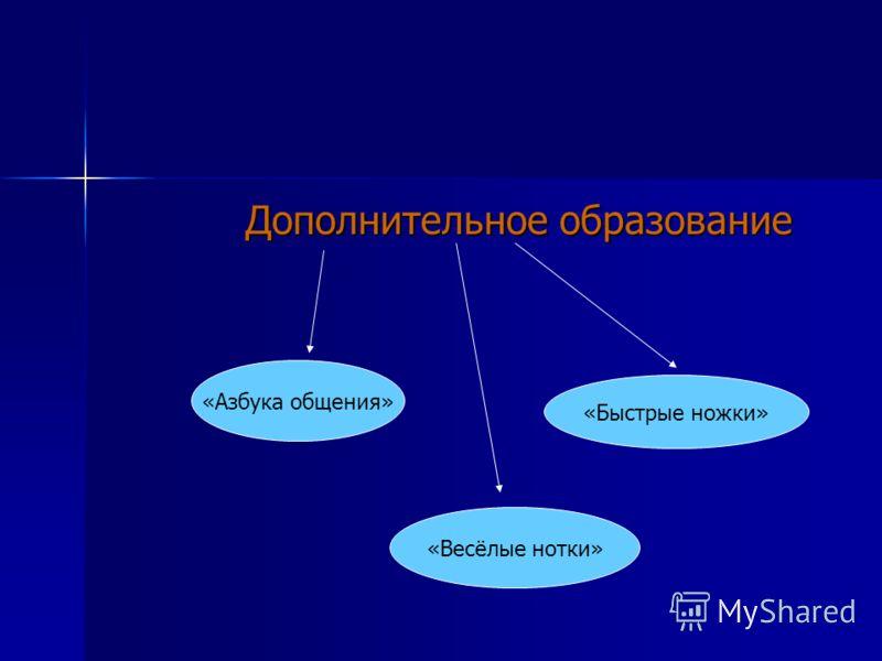 Дополнительное образование «Азбука общения» «Быстрые ножки» «Весёлые нотки»
