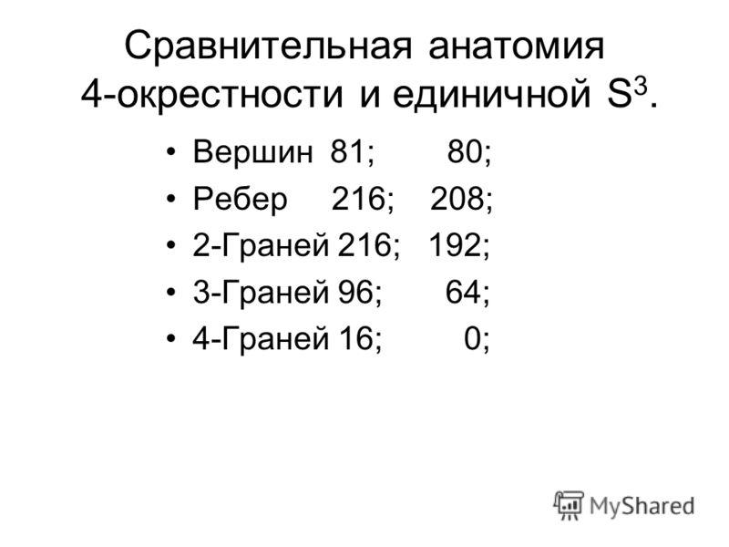 Сравнительная анатомия 4-окрестности и единичной S 3. Вершин 81; 80; Ребер 216; 208; 2-Граней 216; 192; 3-Граней 96; 64; 4-Граней 16; 0;