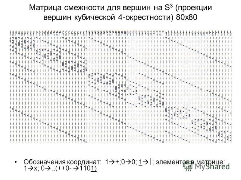 Матрица смежности для вершин на S 3 (проекции вершин кубической 4-окрестности) 80х80 Обозначения координат: 1 +;0 0; 1 ; элементов в матрице: 1 х; 0.;(++0- 1101)