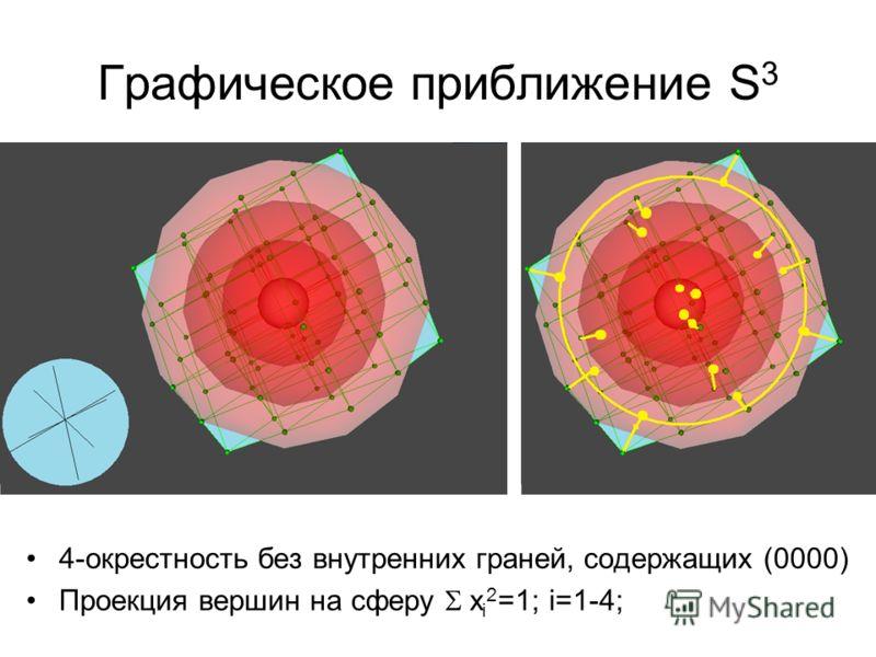 Графическое приближение S 3 4-окрестность без внутренних граней, содержащих (0000) Проекция вершин на сферу x i 2 =1; i=1-4;