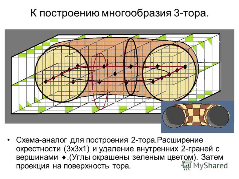 К построению многообразия 3-тора. Схема-аналог для построения 2-тора.Расширение окрестности (3х3х1) и удаление внутренних 2-граней с вершинами.(Углы окрашены зеленым цветом). Затем проекция на поверхность тора.