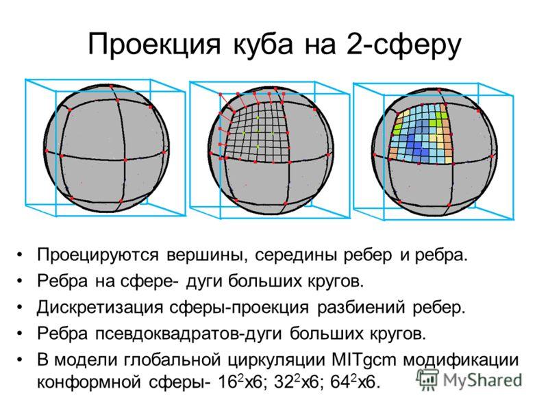 Проекция куба на 2-сферу Проецируются вершины, середины ребер и ребра. Ребра на сфере- дуги больших кругов. Дискретизация сферы-проекция разбиений ребер. Ребра псевдоквадратов-дуги больших кругов. В модели глобальной циркуляции MITgcm модификации кон