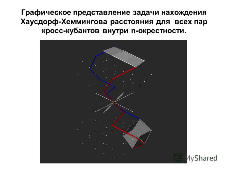 Графическое представление задачи нахождения Хаусдорф-Хеммингова расстояния для всех пар кросс-кубантов внутри n-окрестности.