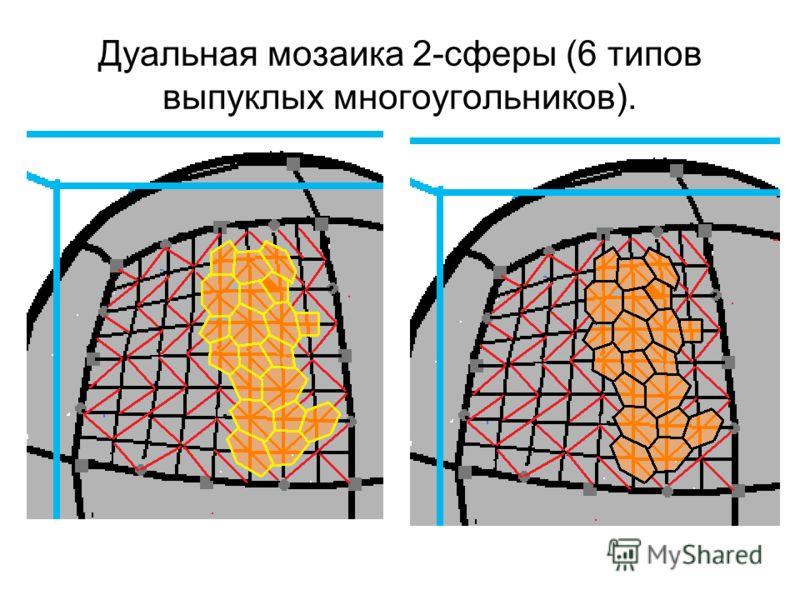 Дуальная мозаика 2-сферы (6 типов выпуклых многоугольников).
