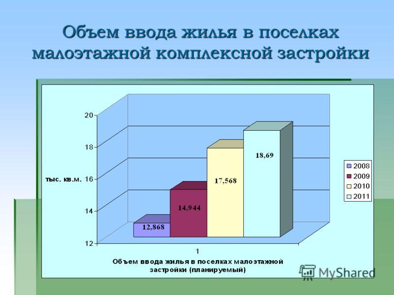 Объем ввода жилья в поселках малоэтажной комплексной застройки