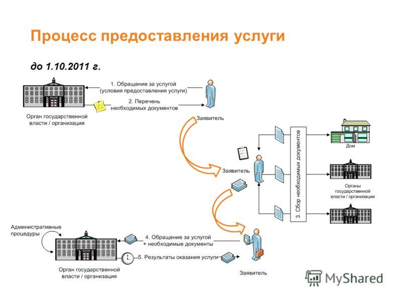 Процесс предоставления услуги до 1.10.2011 г. 33