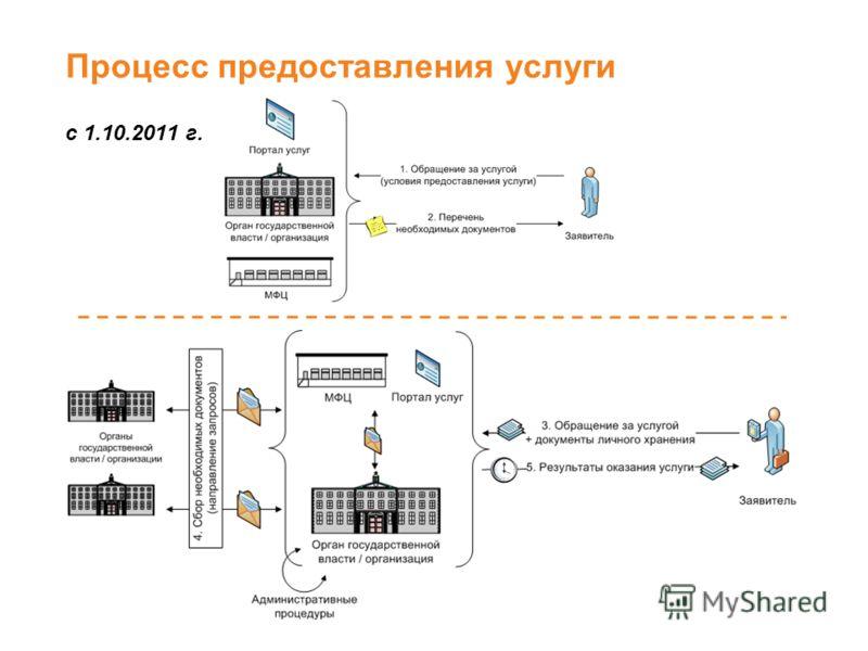 Процесс предоставления услуги с 1.10.2011 г. 4