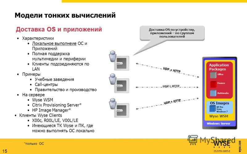 Модели тонких вычислений Windows Server OS Images XP Pro Vista Windows 7 Office Finance Multimedia Application Packages Доставка OS по устройству, приложений – по группам пользователей UDP Характеристики Локальное выполнеие ОС и Приложений Полная под