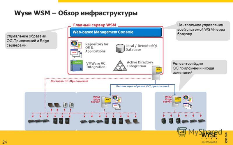 24 Local / Remote SQL Database Wyse WSM – Обзор инфраструктуры Управление образами ОС\Приложений и Edge серверами Repository for OS & Applications Active Directory Integration VMWare VC Integration Главный сервер WSM Репозиторий для ОС,приложений и к