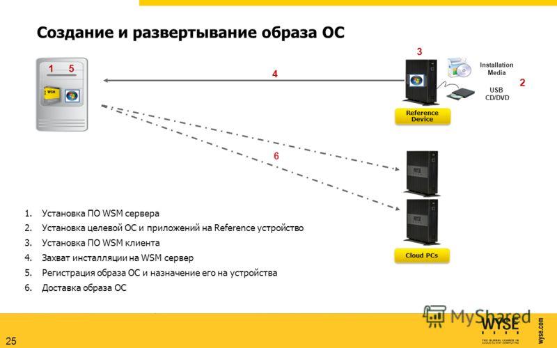 25 Создание и развертывание образа ОС USB CD/DVD Installation Media Reference Device Reference Device Cloud PCs 2416 1.Установка ПО WSM сервера 2.Установка целевой ОС и приложений на Reference устройство 3.Установка ПО WSM клиента 4.Захват инсталляци