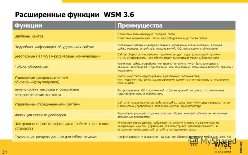 Расширенные функции WSM 3.6 ФункцииПреимущества Шаблоны сайтов Полностью автоматизирует создание сайта Позволяет организациям легко масштабироваться до тысяч сайтов Подробная информация об удаленных сайтах Глобальный взгляд и централизованное управле
