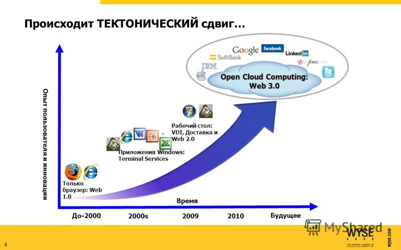 4 Приложения Windows: Terminal Services Рабочий стол: VDI, Доставка и Web 2.0 Время Опыт пользователя и инновации До-2000 2000s2009 Будущее Open Cloud Computing: Web 3.0 Только браузер: Web 1.0 2010 Происходит ТЕКТОНИЧЕСКИЙ сдвиг…