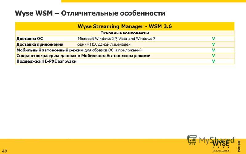 Wyse WSM – Отличительные особенности Wyse Streaming Manager - WSM 3.6 Основные компоненты Доставка ОС Microsoft Windows XP, Vista and Windows 7V Доставка приложений одним ПО, одной лицензиейV Мобильный автономный режим для образов ОС и приложенийV Со