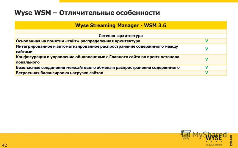 Wyse WSM – Отличительные особенности Wyse Streaming Manager - WSM 3.6 Сетевая архитектура Основанная на понятии «сайт» распределенная архитектураV Интегрированное и автоматизированное распространение содержимого между сайтами V Конфигурация и управле